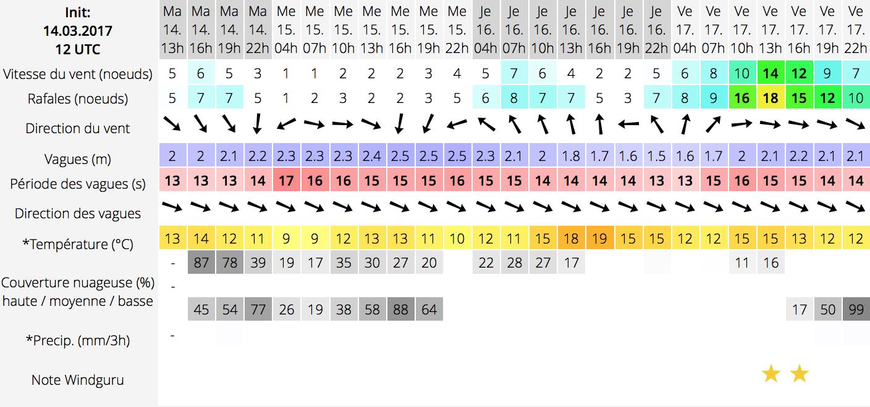 Understanding surfing conditions – Surf Madame